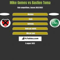 Mike Gomes vs Bastien Toma h2h player stats