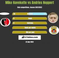 Mike Havekotte vs Andries Noppert h2h player stats