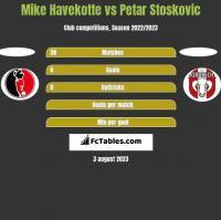Mike Havekotte vs Petar Stoskovic h2h player stats