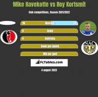 Mike Havekotte vs Roy Kortsmit h2h player stats