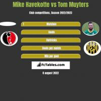 Mike Havekotte vs Tom Muyters h2h player stats