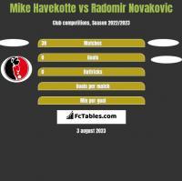 Mike Havekotte vs Radomir Novakovic h2h player stats