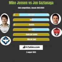 Mike Jensen vs Jon Gaztanaga h2h player stats