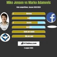 Mike Jensen vs Marko Adamovic h2h player stats