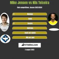 Mike Jensen vs Nils Teixeira h2h player stats