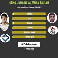 Mike Jensen vs Musa Tamari h2h player stats