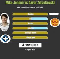 Mike Jensen vs Davor Zdravkovski h2h player stats
