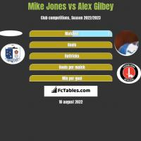 Mike Jones vs Alex Gilbey h2h player stats