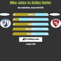 Mike Jones vs Ashley Hunter h2h player stats