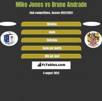 Mike Jones vs Bruno Andrade h2h player stats