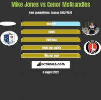 Mike Jones vs Conor McGrandles h2h player stats