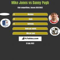 Mike Jones vs Danny Pugh h2h player stats