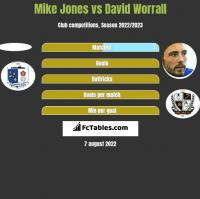 Mike Jones vs David Worrall h2h player stats