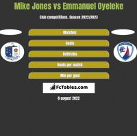 Mike Jones vs Emmanuel Oyeleke h2h player stats
