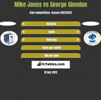 Mike Jones vs George Glendon h2h player stats