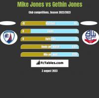 Mike Jones vs Gethin Jones h2h player stats