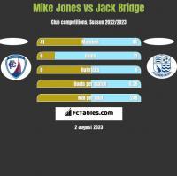 Mike Jones vs Jack Bridge h2h player stats