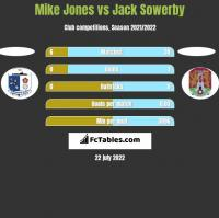 Mike Jones vs Jack Sowerby h2h player stats