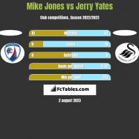 Mike Jones vs Jerry Yates h2h player stats
