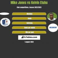 Mike Jones vs Kelvin Etuhu h2h player stats