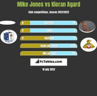 Mike Jones vs Kieran Agard h2h player stats