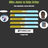 Mike Jones vs Koby Arthur h2h player stats