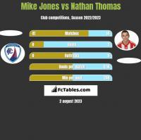 Mike Jones vs Nathan Thomas h2h player stats
