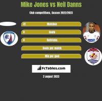 Mike Jones vs Neil Danns h2h player stats