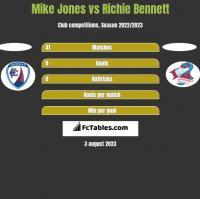 Mike Jones vs Richie Bennett h2h player stats
