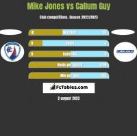 Mike Jones vs Callum Guy h2h player stats