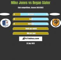 Mike Jones vs Regan Slater h2h player stats