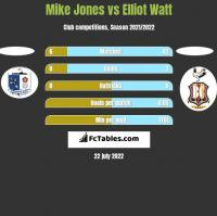 Mike Jones vs Elliot Watt h2h player stats