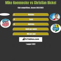 Mike Koennecke vs Christian Bickel h2h player stats