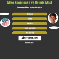 Mike Koennecke vs Dennis Mast h2h player stats