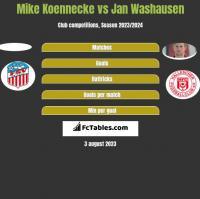 Mike Koennecke vs Jan Washausen h2h player stats