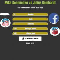 Mike Koennecke vs Julius Reinhardt h2h player stats