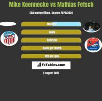 Mike Koennecke vs Mathias Fetsch h2h player stats