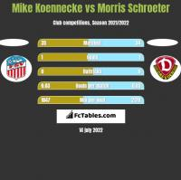 Mike Koennecke vs Morris Schroeter h2h player stats