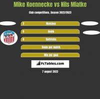 Mike Koennecke vs Nils Miatke h2h player stats