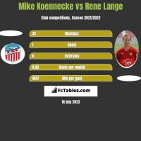 Mike Koennecke vs Rene Lange h2h player stats