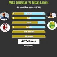 Mike Maignan vs Alban Lafont h2h player stats