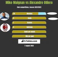 Mike Maignan vs Alexandre Olliero h2h player stats