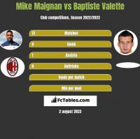 Mike Maignan vs Baptiste Valette h2h player stats
