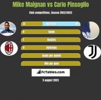 Mike Maignan vs Carlo Pinsoglio h2h player stats