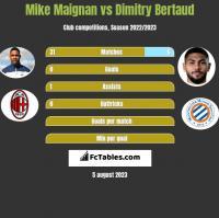 Mike Maignan vs Dimitry Bertaud h2h player stats