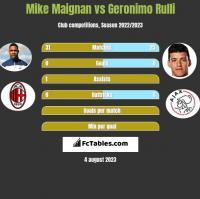 Mike Maignan vs Geronimo Rulli h2h player stats