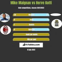 Mike Maignan vs Herve Koffi h2h player stats