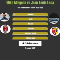 Mike Maignan vs Jean-Louis Leca h2h player stats