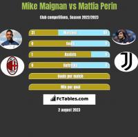 Mike Maignan vs Mattia Perin h2h player stats