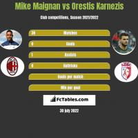 Mike Maignan vs Orestis Karnezis h2h player stats